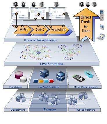 SAP BusinessObjects Edge BI: Information Microsite