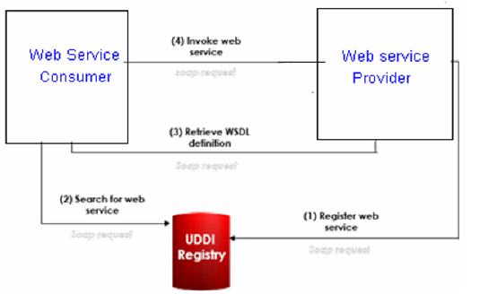 Learn what ,why ,where wsdl is used  - Technologies [Read