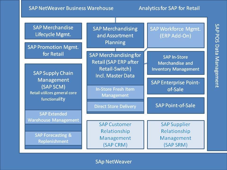 Clickable Map Test Sap Netweaver Business Warehouse