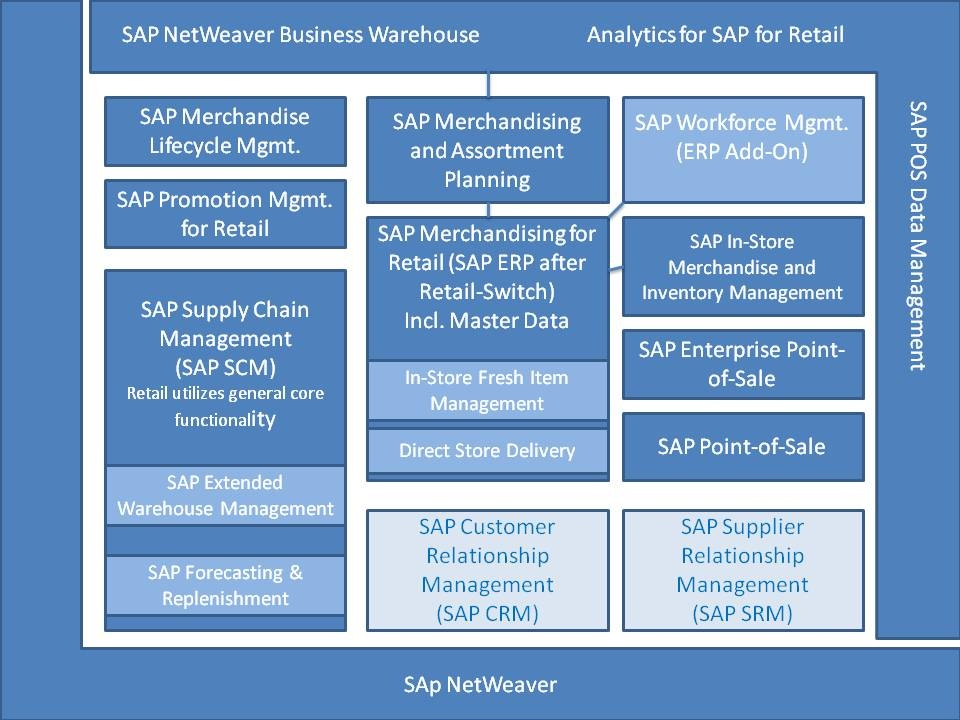 Clickable Map Test Sap Netweaver Business Warehouse