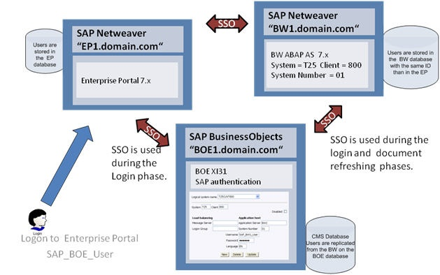 Sso configuration in sap portal