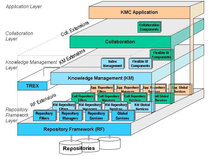 Getting started with knowledge management and collaboration repository framework ccuart Images
