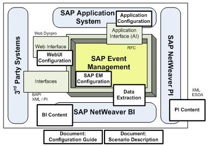 SAP Event Management visibility processes Supply Chain