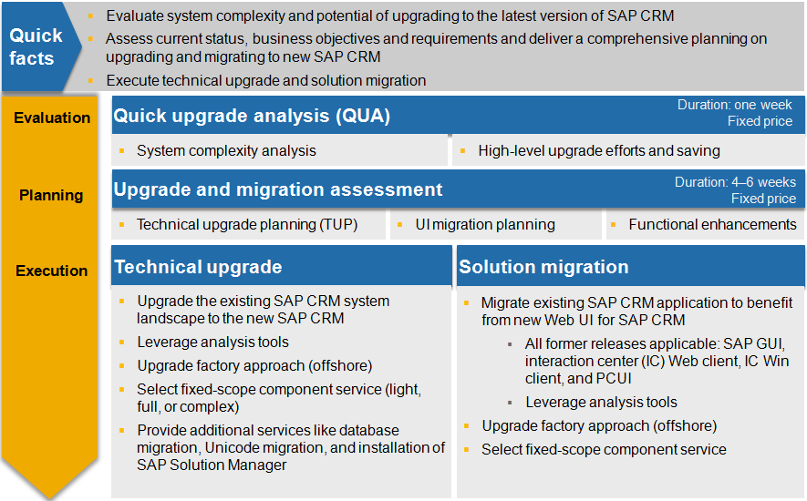 Upgrade And Migration Services For Sap Crm Crm Scn Wiki