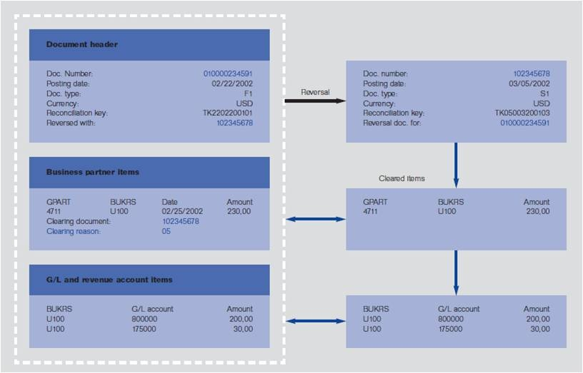 Contract Accounts Receivable And Payable Utilities Industry Scn Wiki