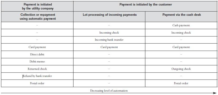 Contract Accounts Receivable and Payable - Utilities