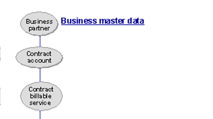 Business Master Data Defined Utilities Industry SCN Wiki – Business Partner Contract