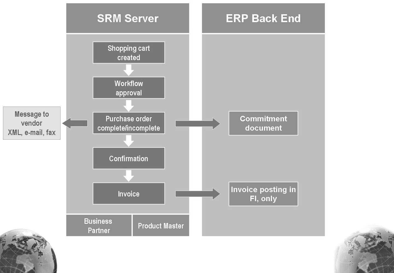 Purchase Order - Supplier Relationship Management - SCN Wiki