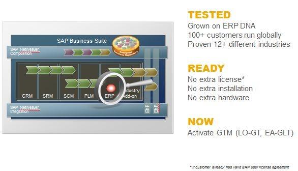 Global trading system sap