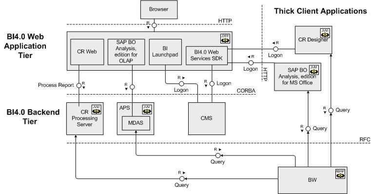 How to setup SSO against    SAP    BW with    SAP    BO BI40 Common