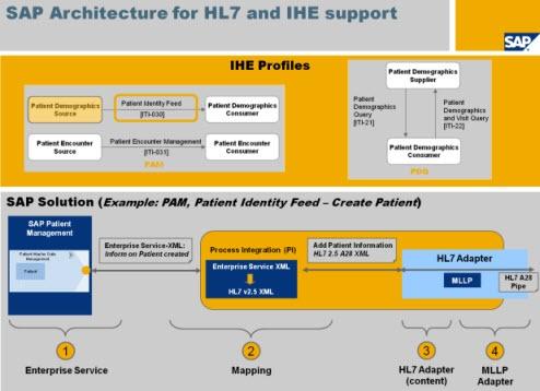 SAP for Healthcare Overview - Enterprise Services WIKI ...