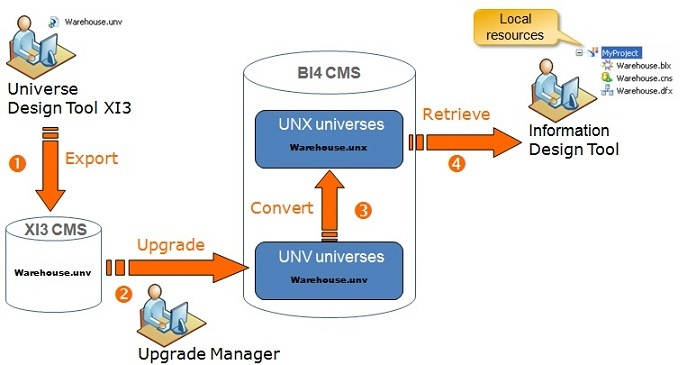 Conversion of the relational universes in BI 4.x, from UNV to UNX ...