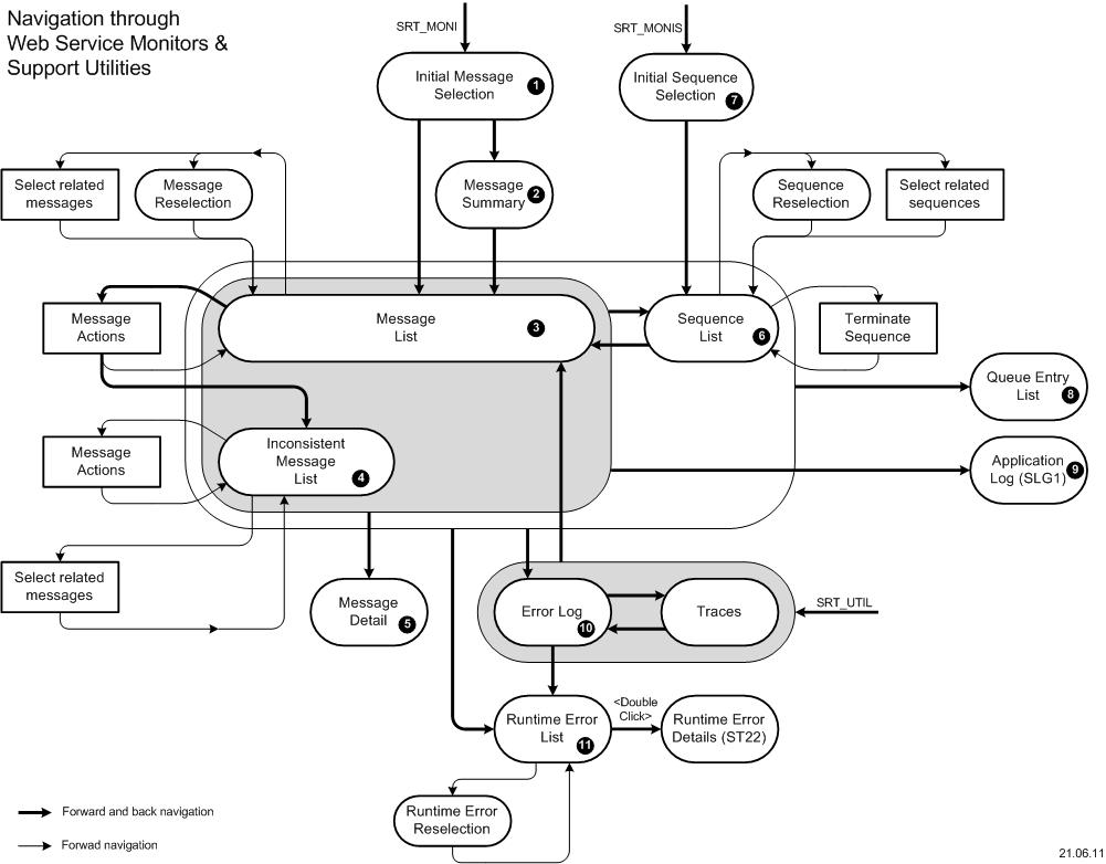 sap abap for dummies pdf