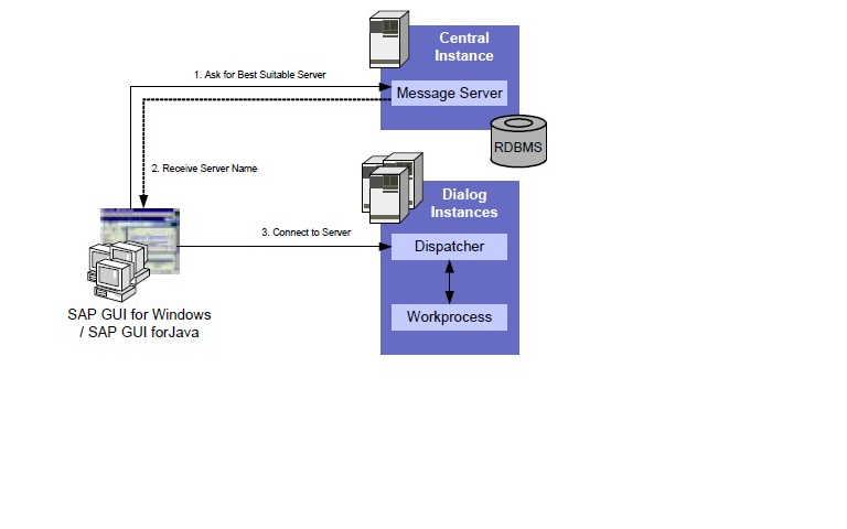 SAP GUI connection & communication with the Backend