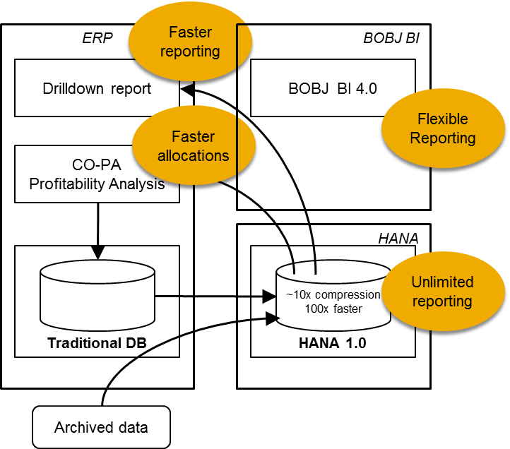 Hana Fi Co And Co Pa Accelerators Erp Financials Scn Wiki