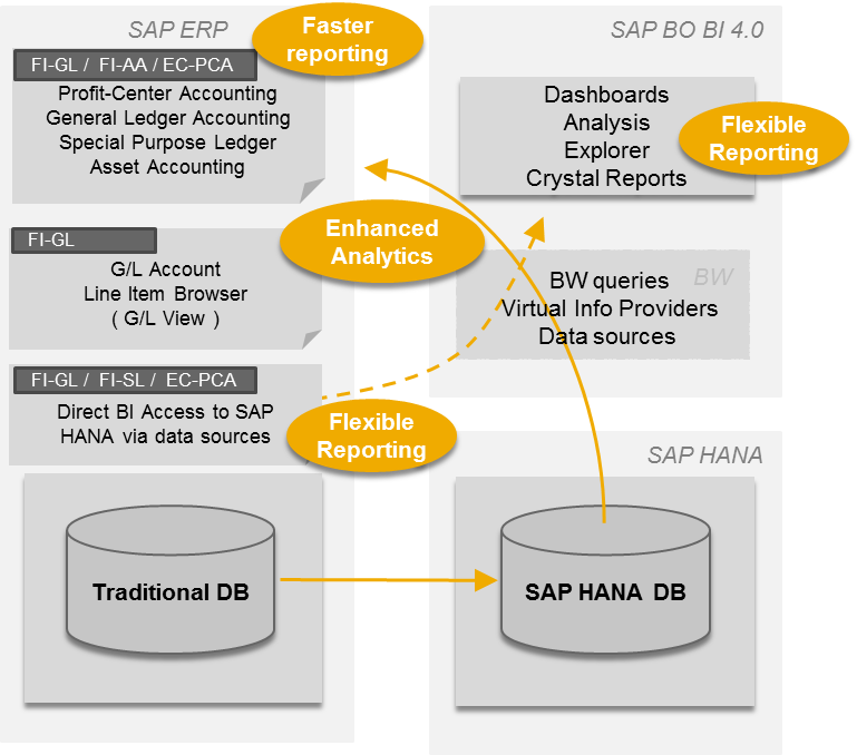 HANA FI-CO and CO-PA Accelerators - ERP Financials - SCN Wiki