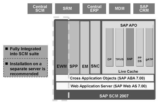 EWM FAQ - Supply Chain Management (SCM) - SCN Wiki