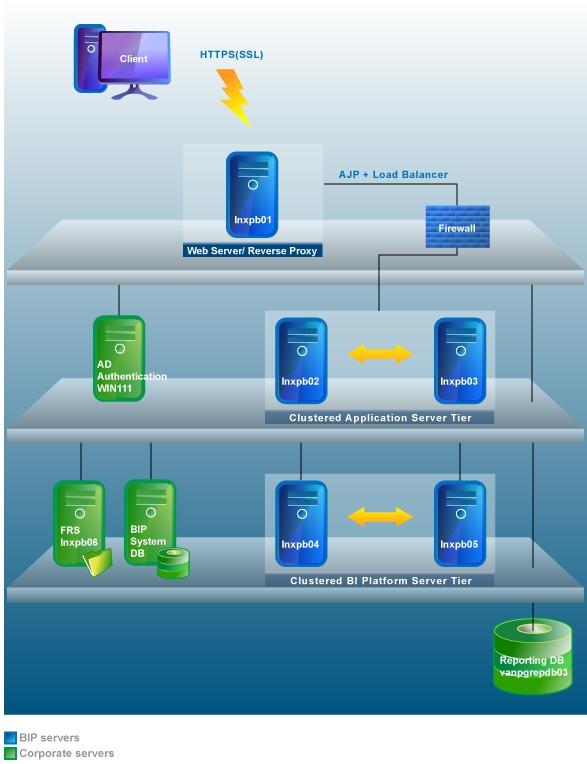 linux system landscape overview business intelligenceSap Landscape Diagram #7