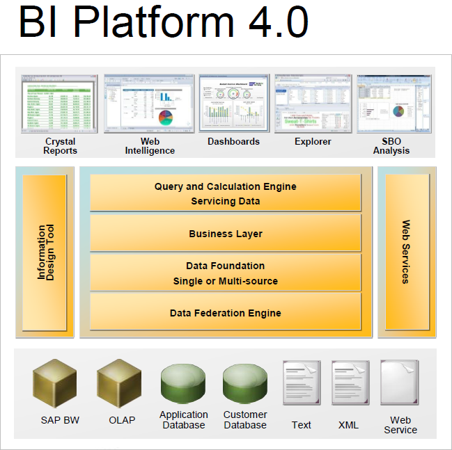Bi 4 0 new features and changes business intelligence for Bo architecture 4 1