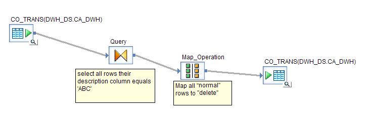 How to delete records - Enterprise Information Management - Community Wiki