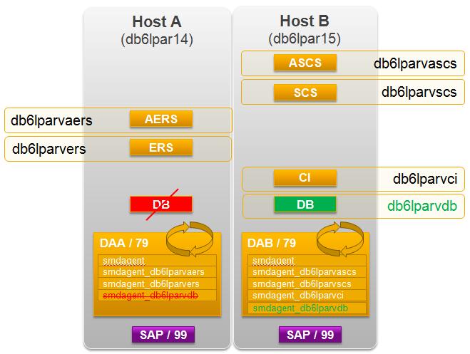 Diagnostics Agent and HA Support - SAP Solution Manager Setup - SCN Wiki