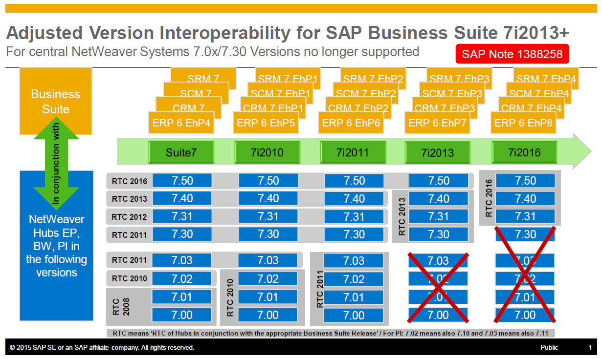 Strategy Beyond Sap Business Suite 7 Innovations 2011