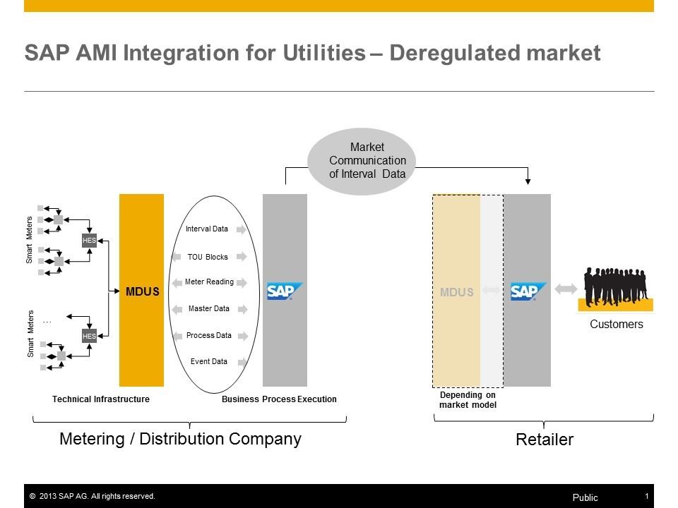 Advanced Metering Infrastructure - Enterprise Services WIKI - SCN Wiki