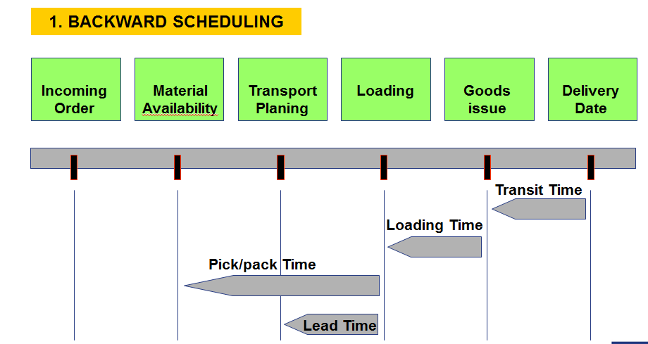 Delivery Scheduling Supply Chain Management SCM SCN Wiki