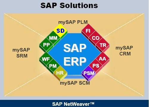 erp sd - erp operations - scn wiki of all sap modules diagram #11