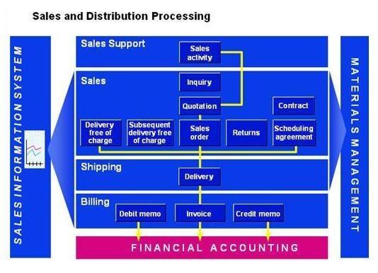 SAP SD Sales and Distribution Module Tips - SAP ERP