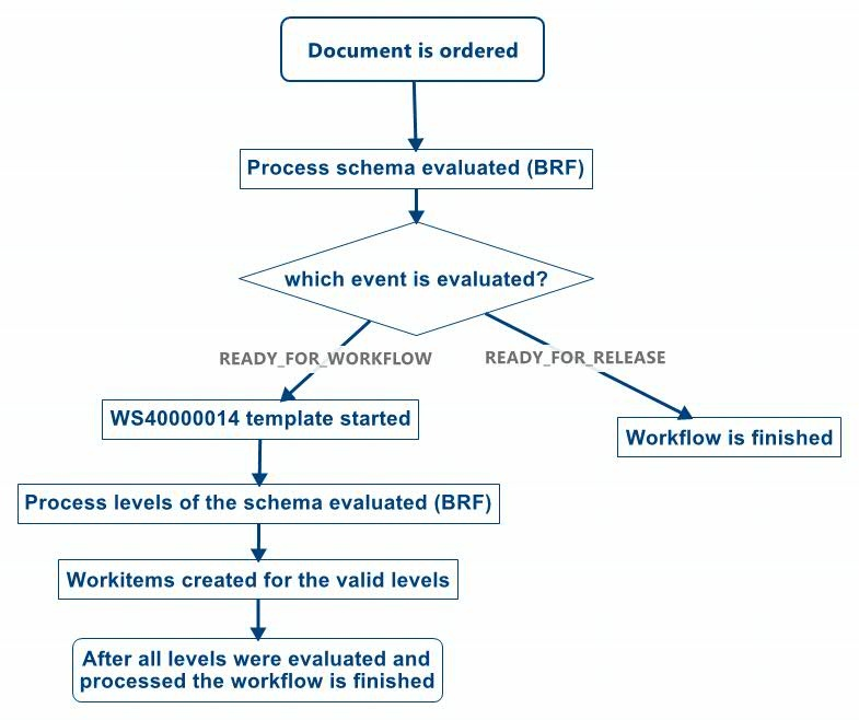 process controlled workflow