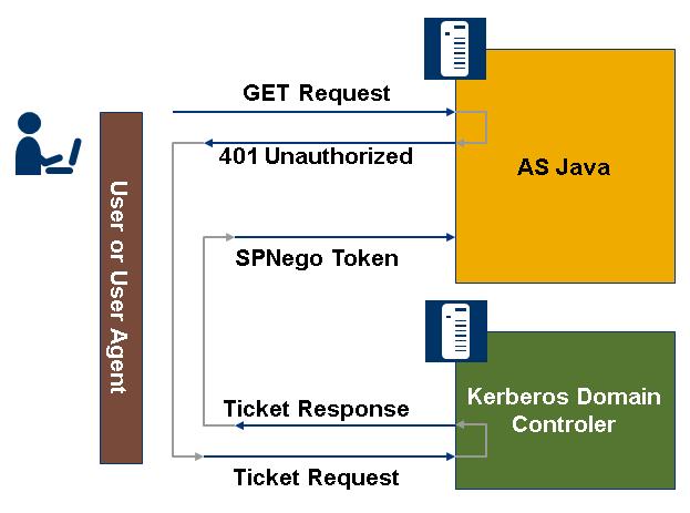 SPNego Kerberos Authentication - SAP Netweaver Application