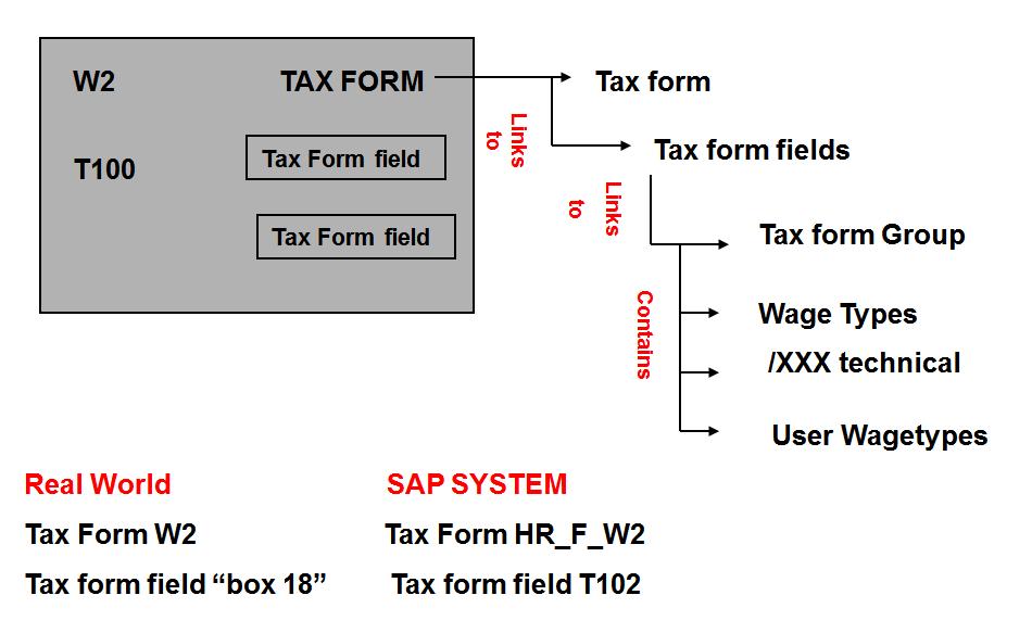 Tax Reporter Overview - Part III - ERP Human Capital Management