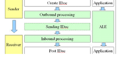 Outbound data flow in ALE and outbound Idoc status records - ABAP ...