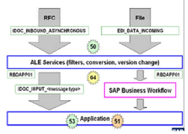 Inbound data flow in ALE and inbound Idoc status records - ABAP ...