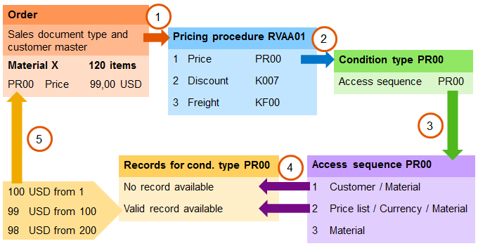 SD Pricing overview - ERP SD - SCN Wiki
