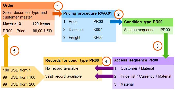 SAP SD SUPORTE: SD Pricing overview