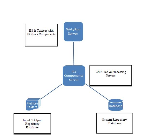 distributed installation of sap business intelligence and rh wiki scn sap com sap application server architecture diagram sap server landscape diagram