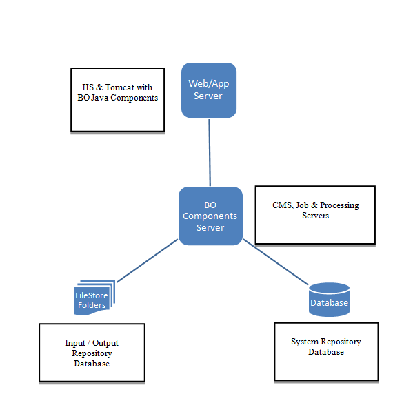 sap business objects 4.2 installation guide windows