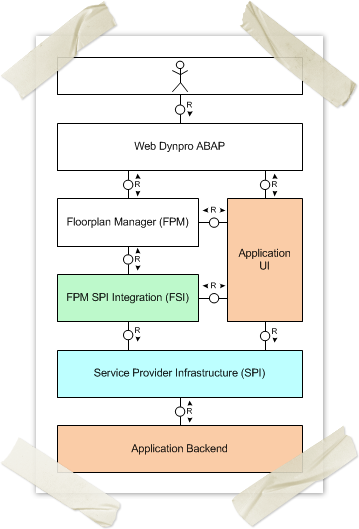 Main Components of FPM SPI Integration