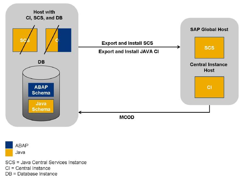 Dual Stack Split Tool - Software Logistics - SCN Wiki