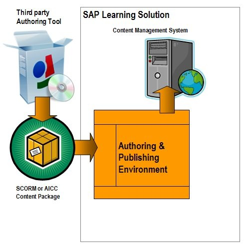 SAP Learning Solution Authoring Environment - ERP Human Capital