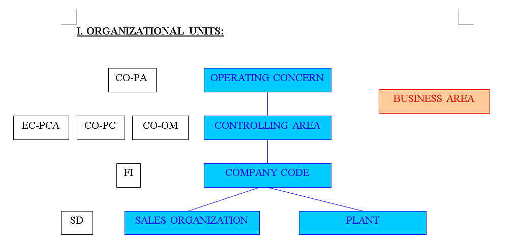 sap co object assignment