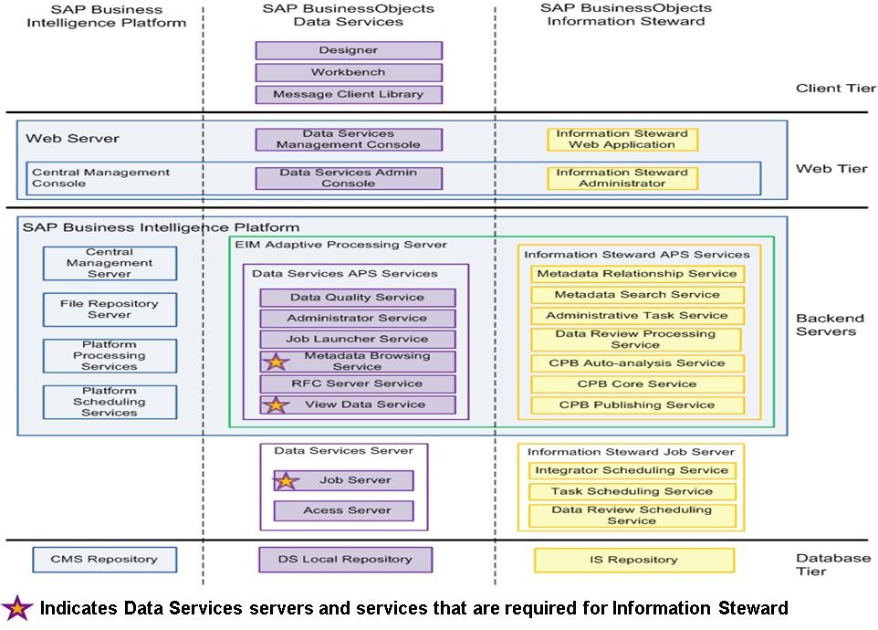 How Information Steward Architecture Leverages Data Services