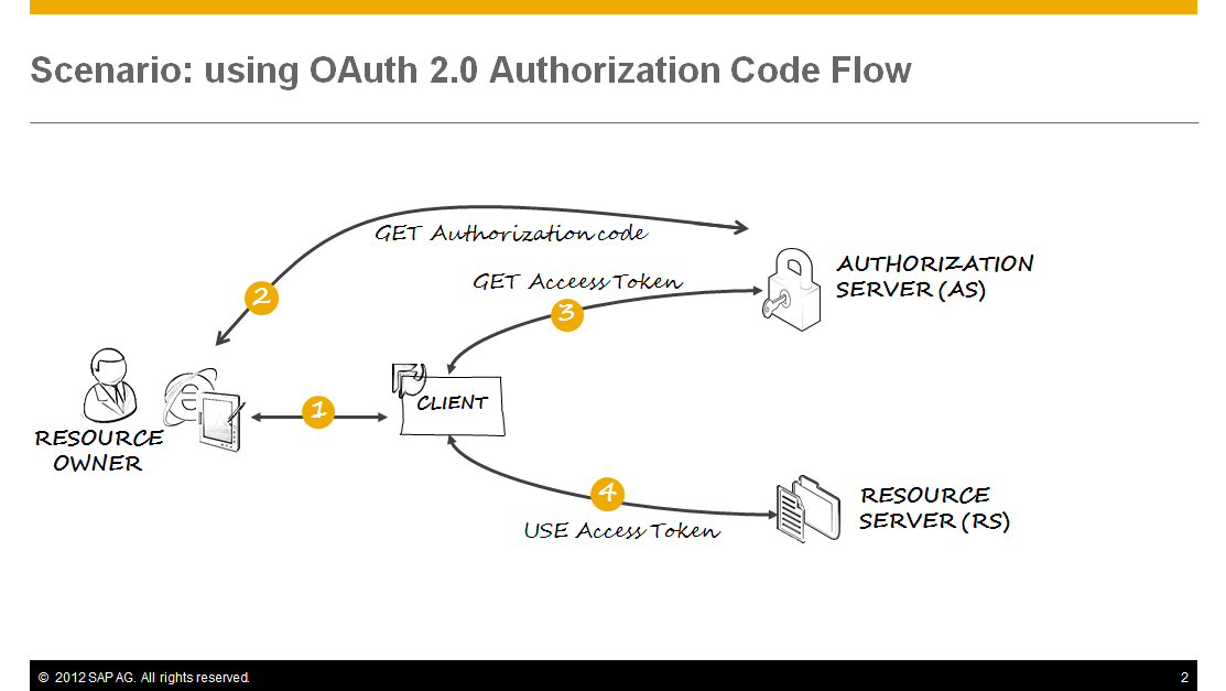 Using OAuth 2 0 from a Web Application with Authorization