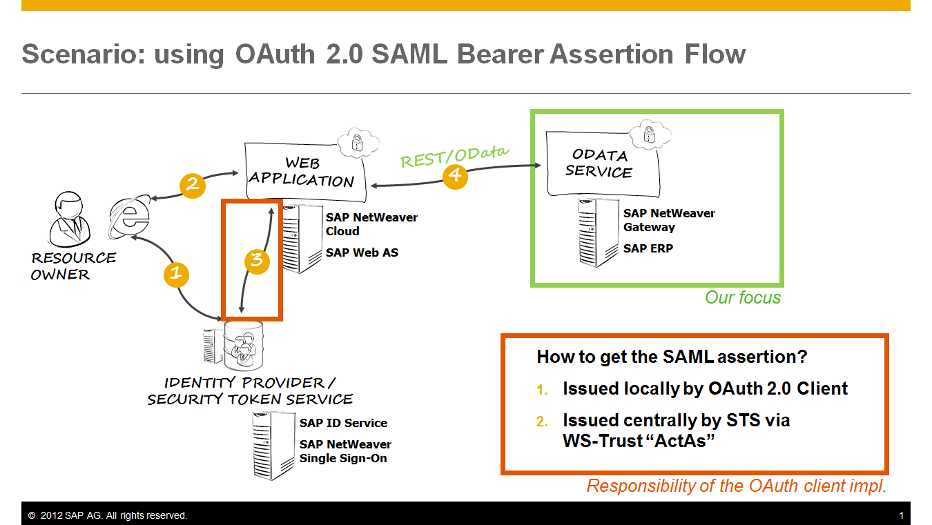Using OAuth 2 0 from a Web Application with SAML Bearer