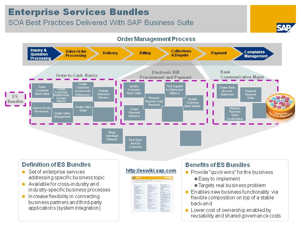 Procurement Process Sap Procurement Process Flow