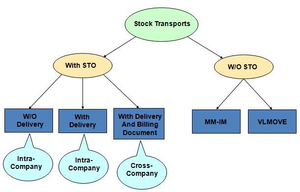 Stock Transfer Order Processing Le Shp Dl Sto Erp Scm