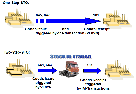 Stock Transfer Order Processing  Le-shp-dl-sto