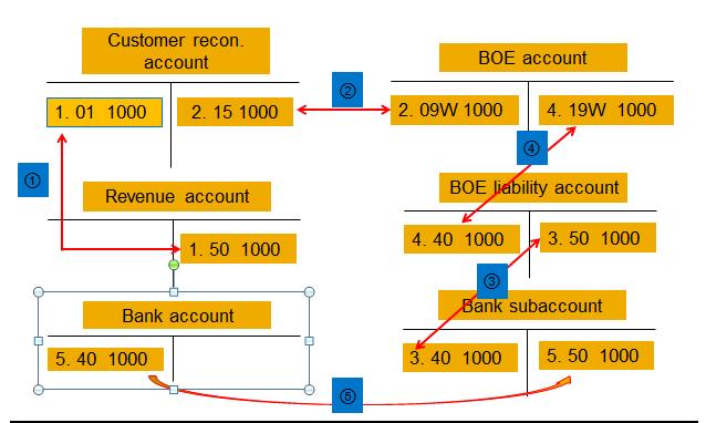 Bill of exchange and examples for customer erp financials scn wiki altavistaventures Gallery